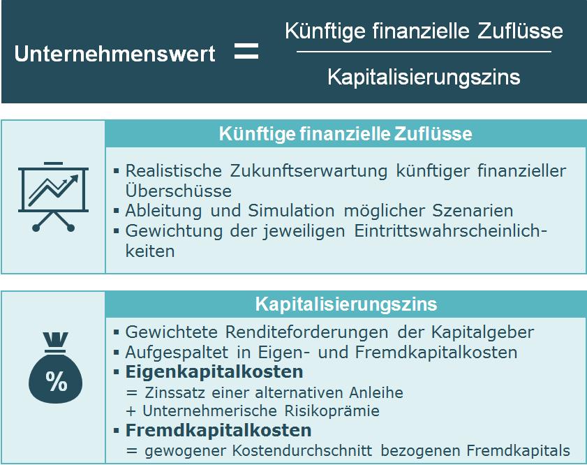 Bruttomethode zur Bewertung hoch verschuldeter Unternehmen